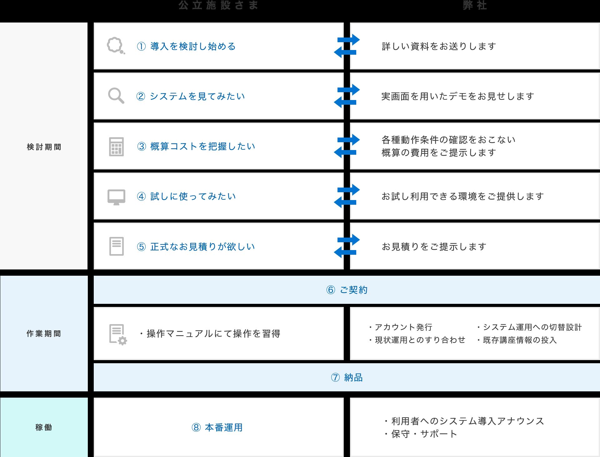 導入の流れ